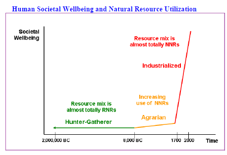 Non-Renewable Resources and Social Wellbeing